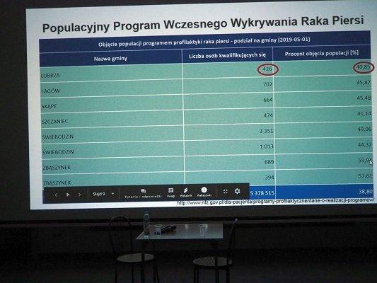 Profilaktyka raka piersi w gminie Lubrza
